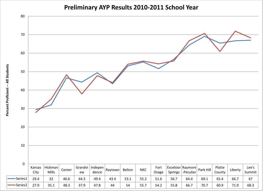 AYP Appears to Measure Affluence Not Academics (3/4)