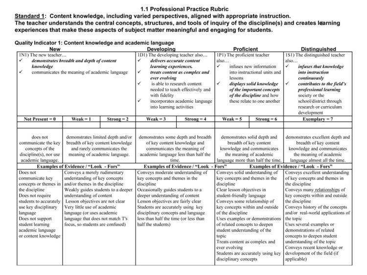 Teacher's Evaluation System