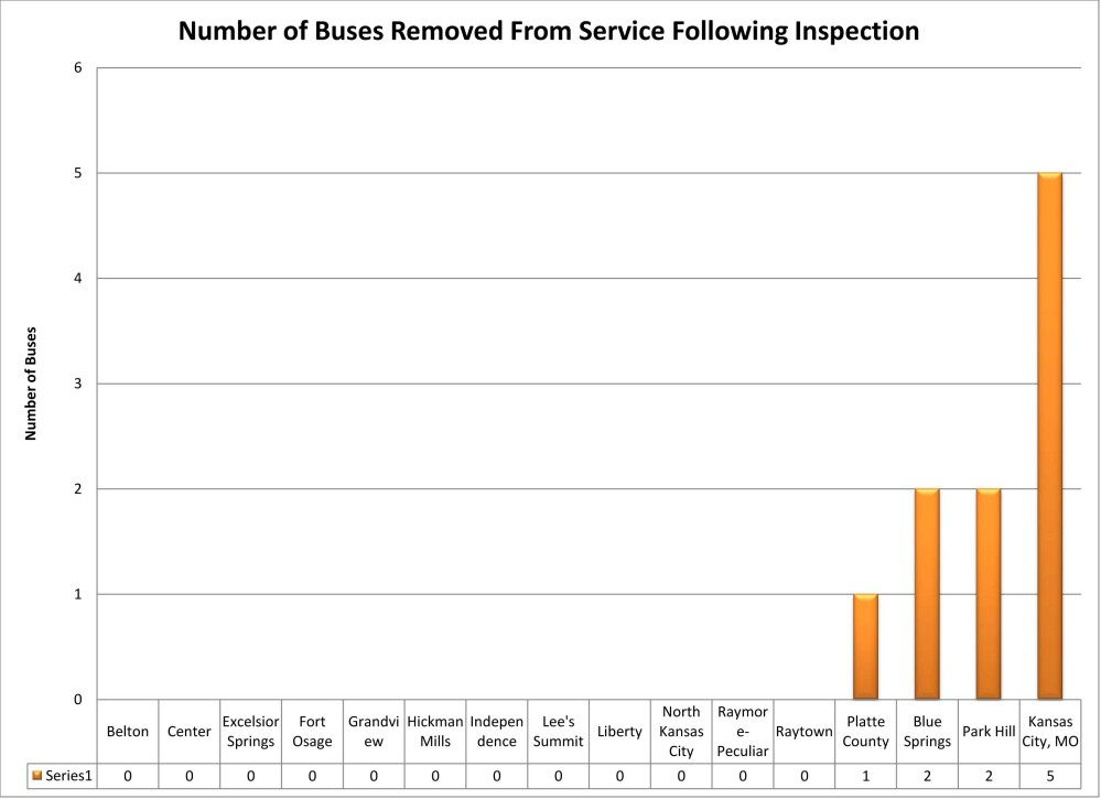 UPDATED July 7: Some Local Districts to Receive School Bus Fleet Excellence Awards Next Week (5/6)