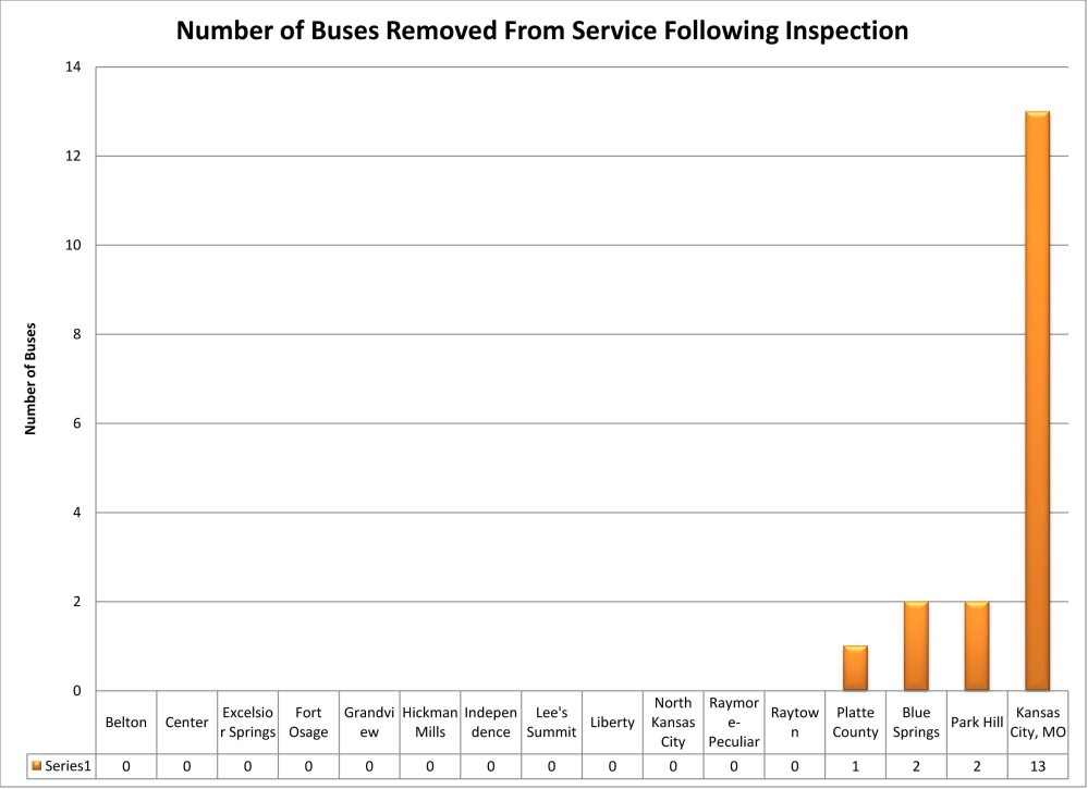UPDATED July 7: Some Local Districts to Receive School Bus Fleet Excellence Awards Next Week (3/6)