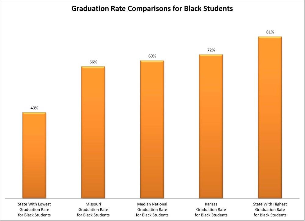 New Federal Data: Graduation Rates Reveal Achievement Gaps for KS & MO (5/6)