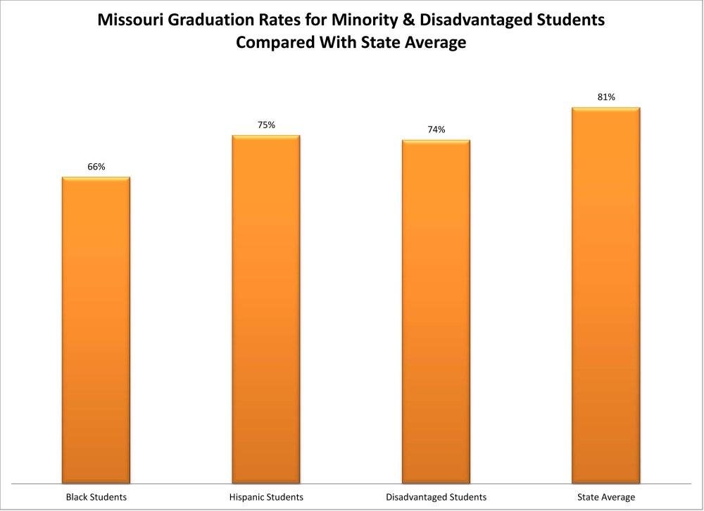 New Federal Data: Graduation Rates Reveal Achievement Gaps for KS & MO (4/6)