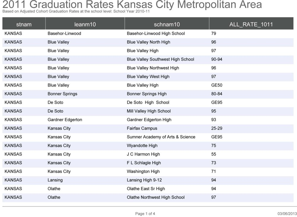 Graduation Rates in the KC Metro Area: How Does Your School Rank? (2/5)