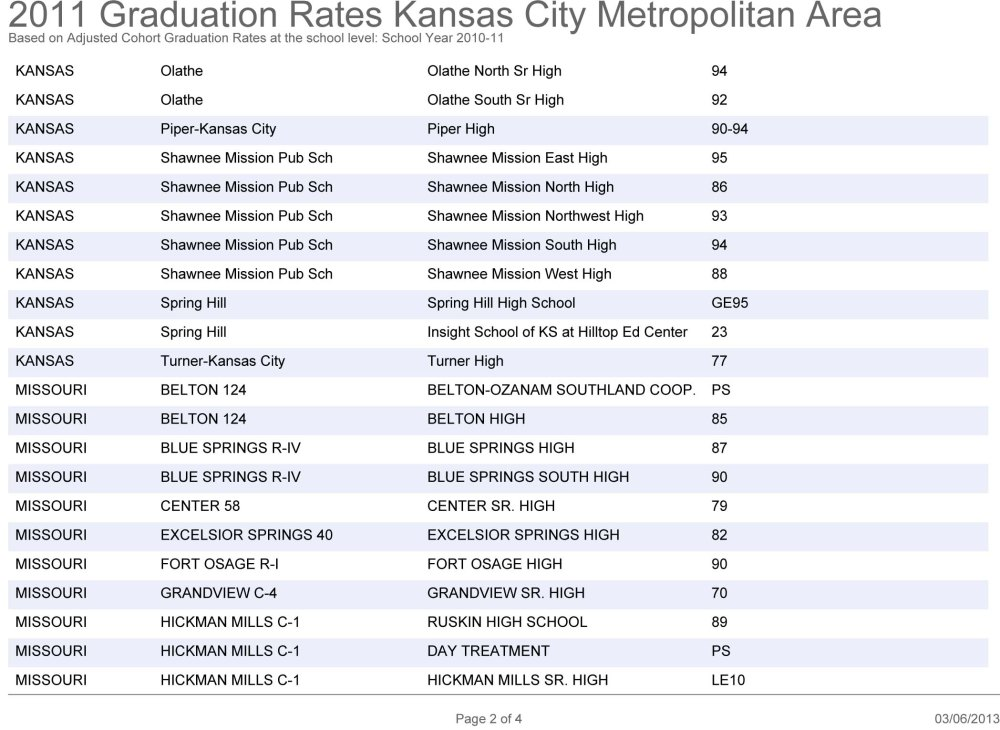 Graduation Rates in the KC Metro Area: How Does Your School Rank? (3/5)