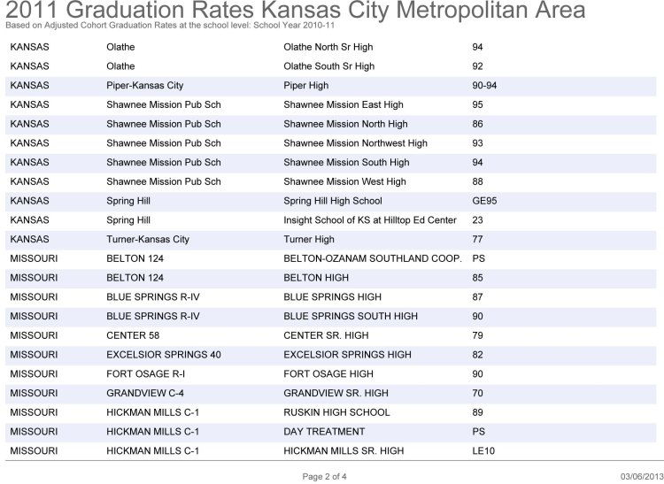 2011 Graduation Rates Kansas City Metropolitan Area