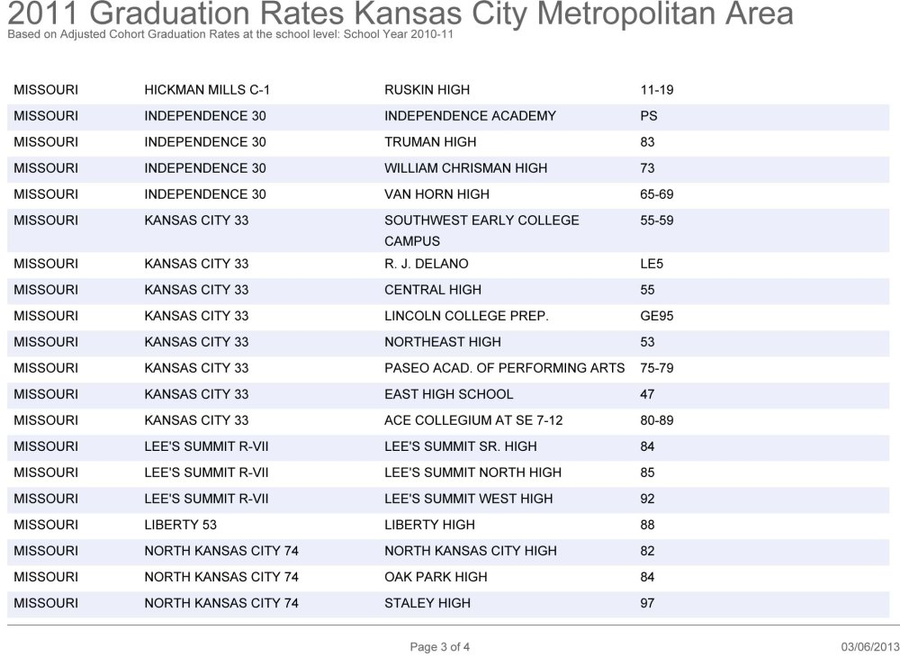 Graduation Rates in the KC Metro Area: How Does Your School Rank? (4/5)