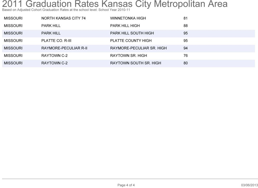 Graduation Rates in the KC Metro Area: How Does Your School Rank? (5/5)